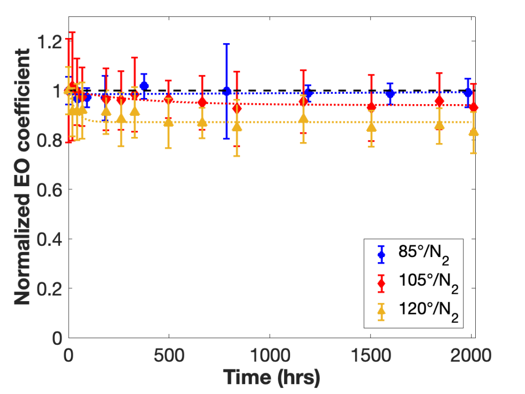 Normalized EO coefficient vs Time in hours